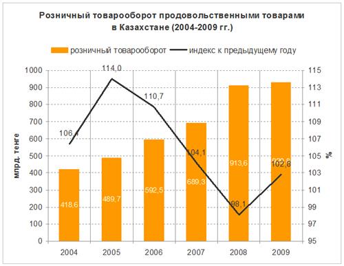 розничный товарооборот продуктуми питания в казахстане
