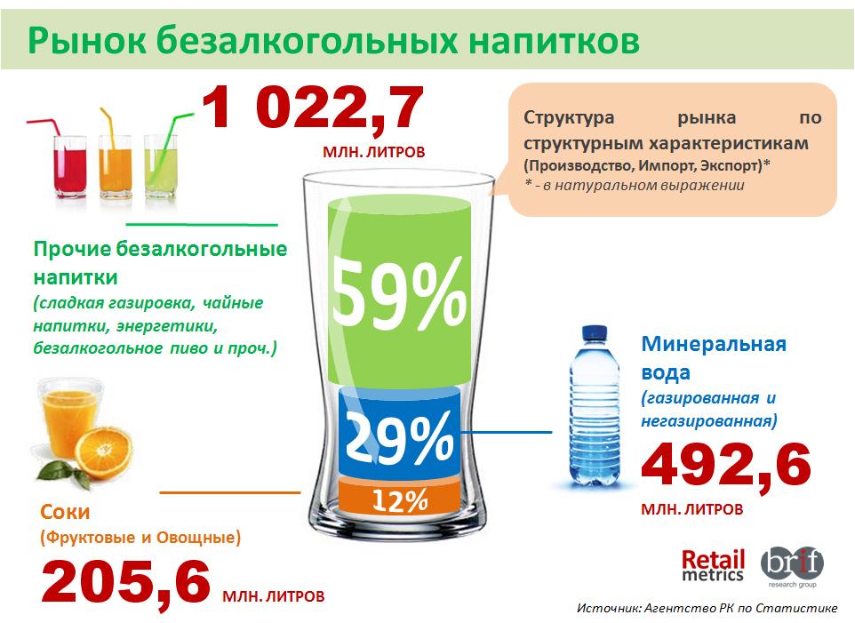 рынок безалкогольных напитков Казахстана