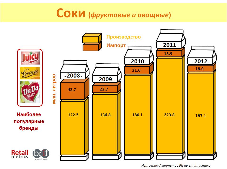 рынок соков РК