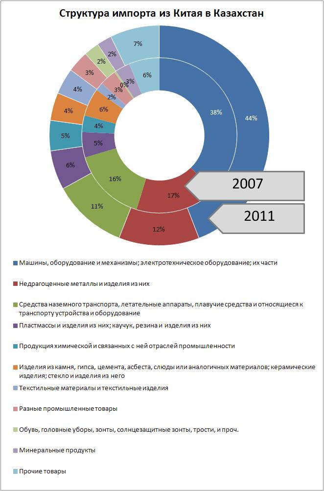 структура импорта из Китая в Казахстан