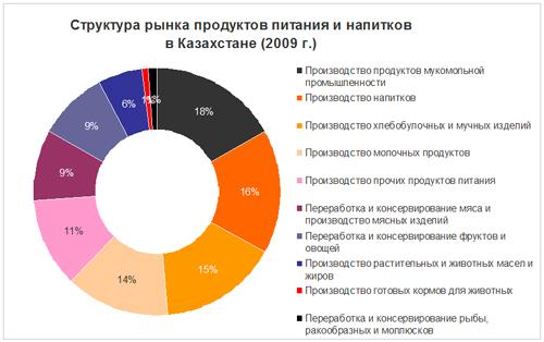 структура рынка продуктов питания казахстана