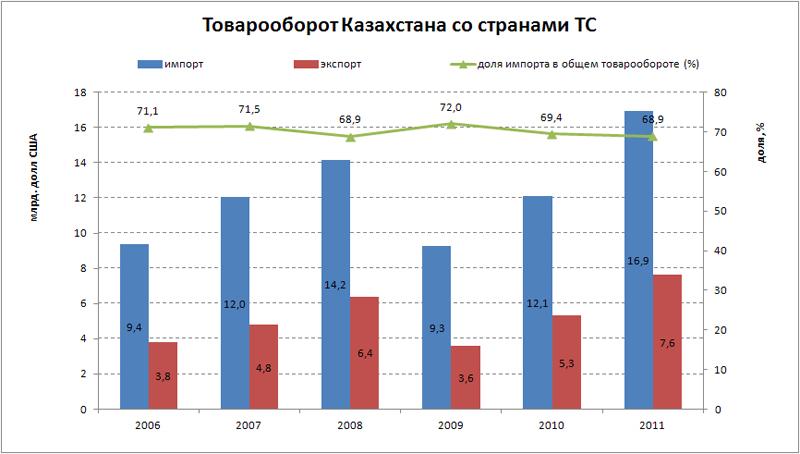 товарооборот казахстана со странами ТС