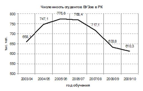 Высшее образование в Казахстане research group blog блог  численность студентов