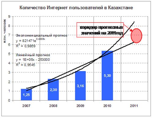 количество интернет пользователей в казахстане