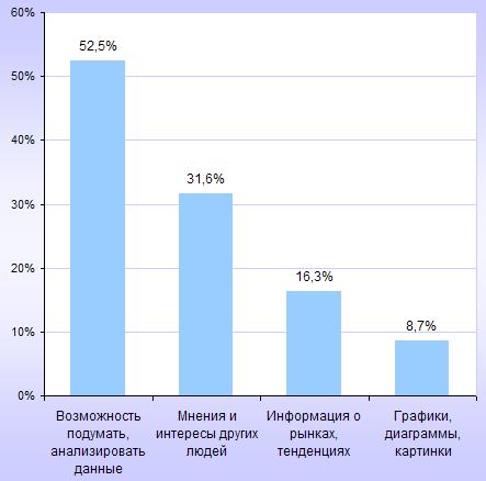 мотивации при рассмотрении исследований в интернете