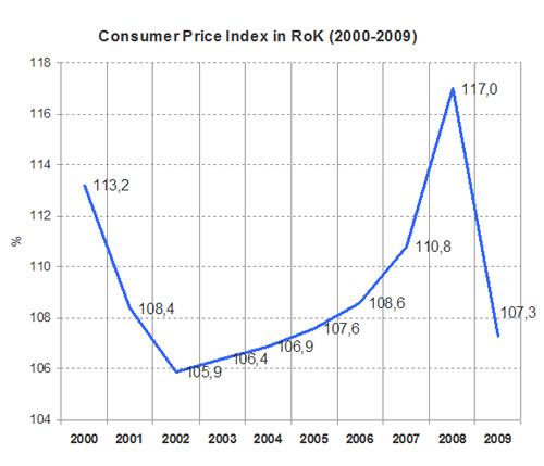 kazakhstan Price Index 2000-2009