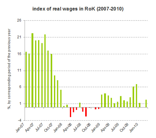 kazakhstan index of real wages 2007-2010